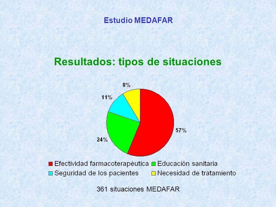 Estudio MEDAFAR Resultados: tipos de situaciones 361 situaciones MEDAFAR