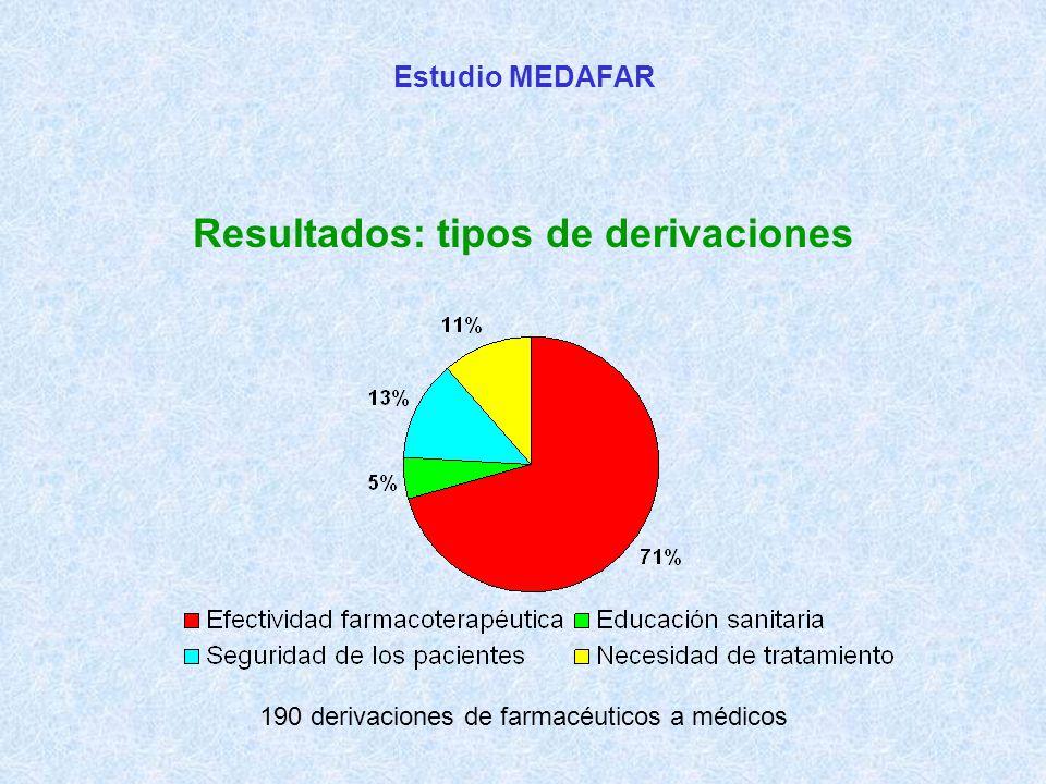 Estudio MEDAFAR Resultados: tipos de derivaciones 190 derivaciones de farmacéuticos a médicos