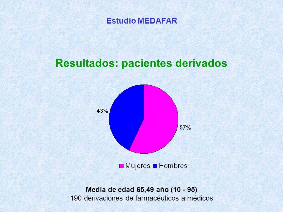Estudio MEDAFAR Resultados: pacientes derivados Media de edad 65,49 año (10 - 95) 190 derivaciones de farmacéuticos a médicos