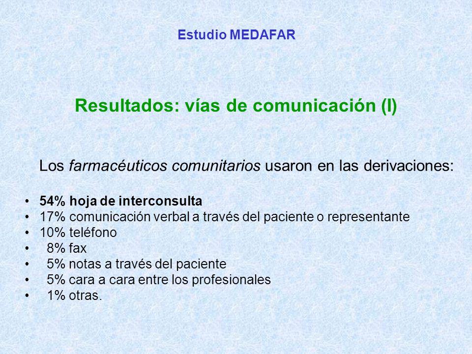 Estudio MEDAFAR Resultados: vías de comunicación (I) Los farmacéuticos comunitarios usaron en las derivaciones: 54% hoja de interconsulta 17% comunicación verbal a través del paciente o representante 10% teléfono 8% fax 5% notas a través del paciente 5% cara a cara entre los profesionales 1% otras.