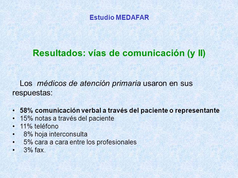 Estudio MEDAFAR Resultados: vías de comunicación (y II) Los médicos de atención primaria usaron en sus respuestas: 58% comunicación verbal a través del paciente o representante 15% notas a través del paciente 11% teléfono 8% hoja interconsulta 5% cara a cara entre los profesionales 3% fax.