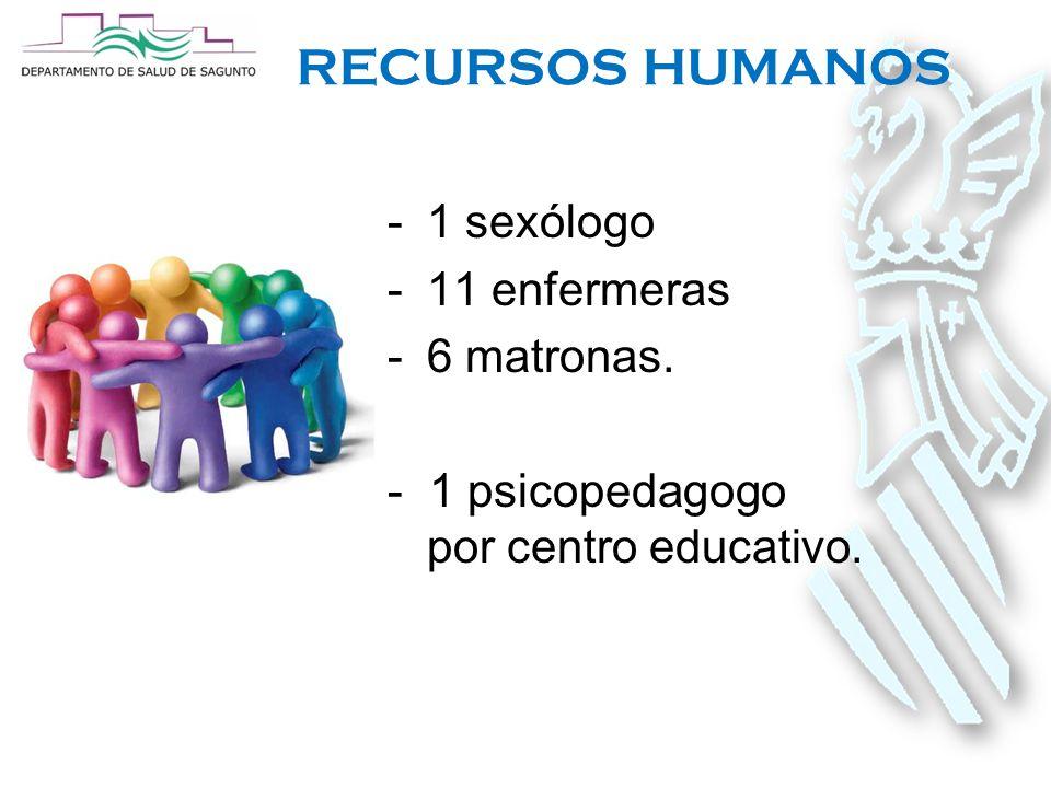 RECURSOS HUMANOS -1 sexólogo -11 enfermeras -6 matronas. - 1 psicopedagogo por centro educativo.