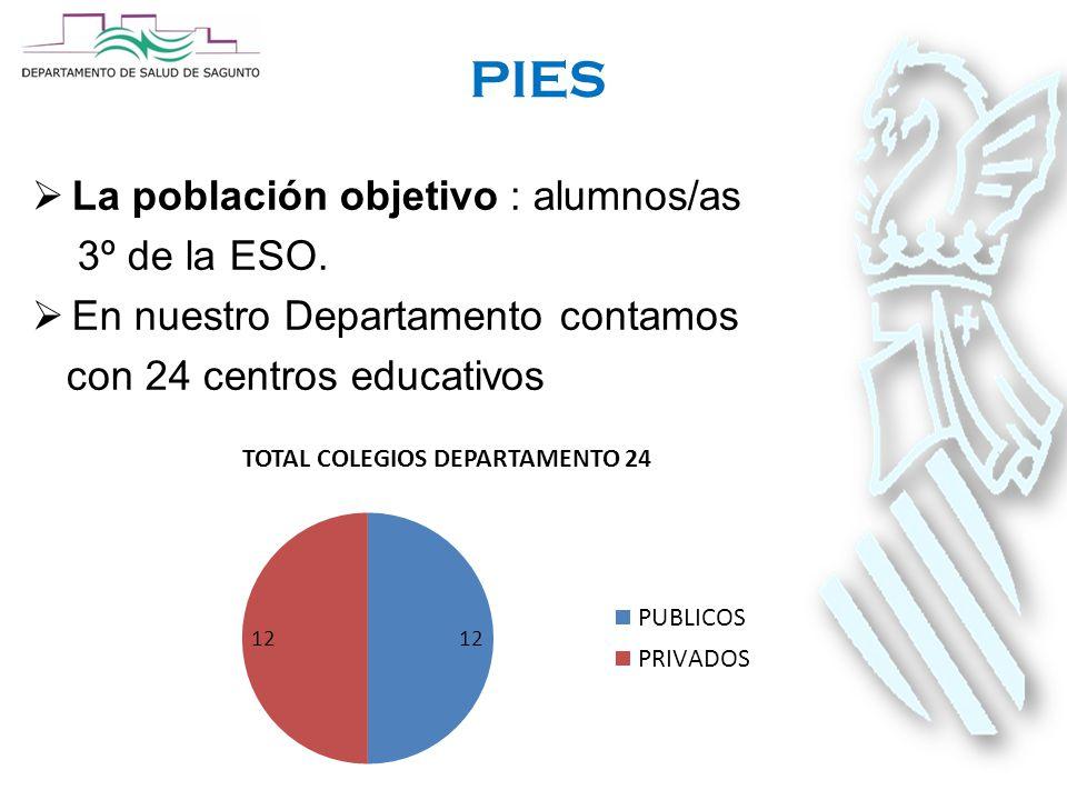 PIES  La población objetivo : alumnos/as 3º de la ESO.