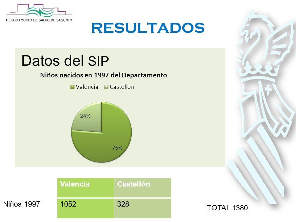 RESULTADOS Datos del SIP ValenciaCastellón Niños 19971052328 TOTAL 1380