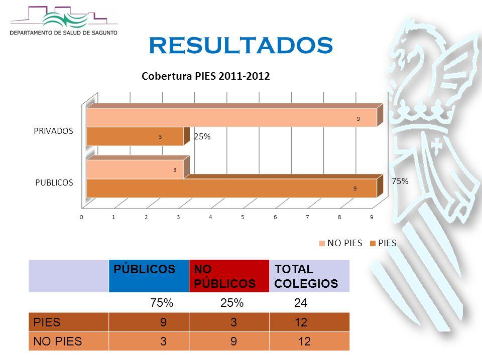 RESULTADOS PÚBLICOSNO PÚBLICOS TOTAL COLEGIOS 75% 25% 24 PIES 9 3 12 NO PIES 3 9 12