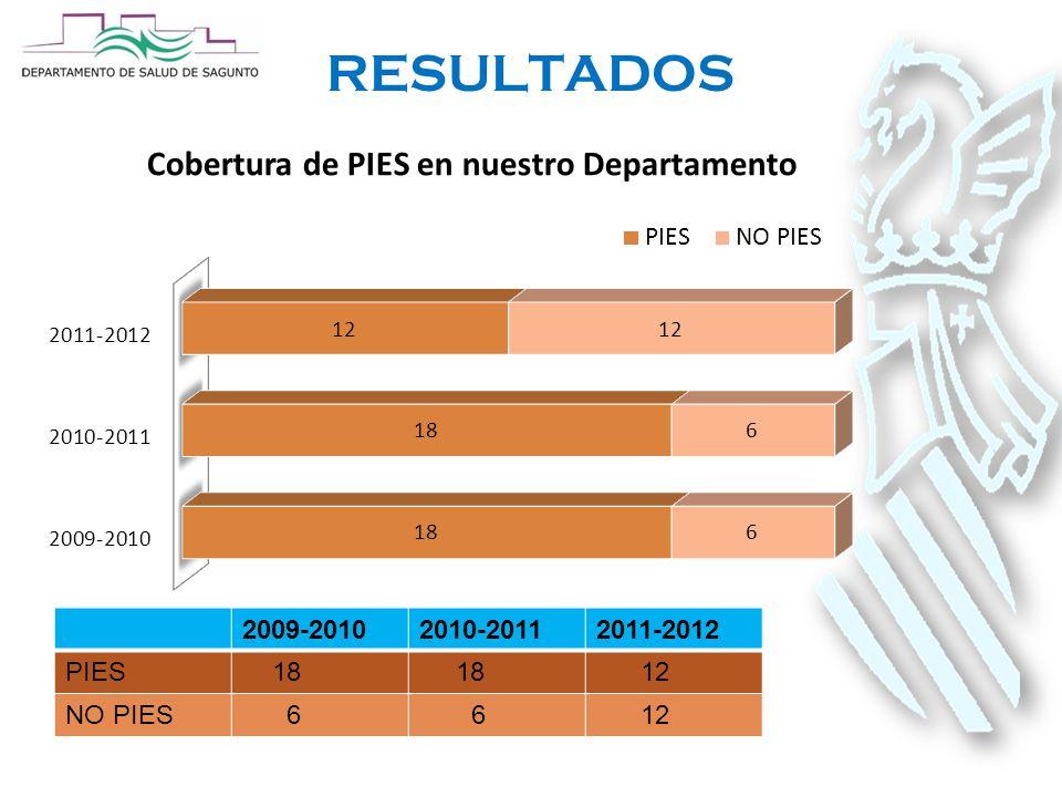 RESULTADOS 2009-20102010-20112011-2012 PIES 18 12 NO PIES 6 6 12
