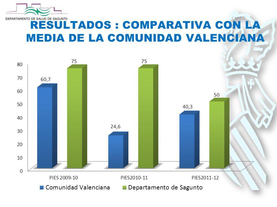 RESULTADOS : COMPARATIVA CON LA MEDIA DE LA COMUNIDAD VALENCIANA