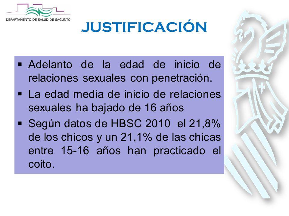 JUSTIFICACIÓN  Adelanto de la edad de inicio de relaciones sexuales con penetración.