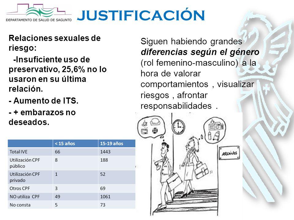 JUSTIFICACIÓN Relaciones sexuales de riesgo: -Insuficiente uso de preservativo, 25,6% no lo usaron en su última relación.