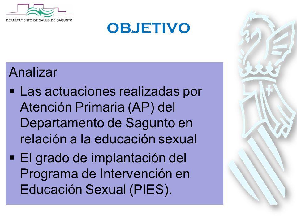 OBJETIVO Analizar  Las actuaciones realizadas por Atención Primaria (AP) del Departamento de Sagunto en relación a la educación sexual  El grado de implantación del Programa de Intervención en Educación Sexual (PIES).