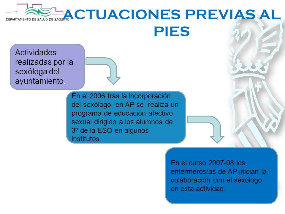 ACTUACIONES PREVIAS AL PIES Actividades realizadas por la sexóloga del ayuntamiento.