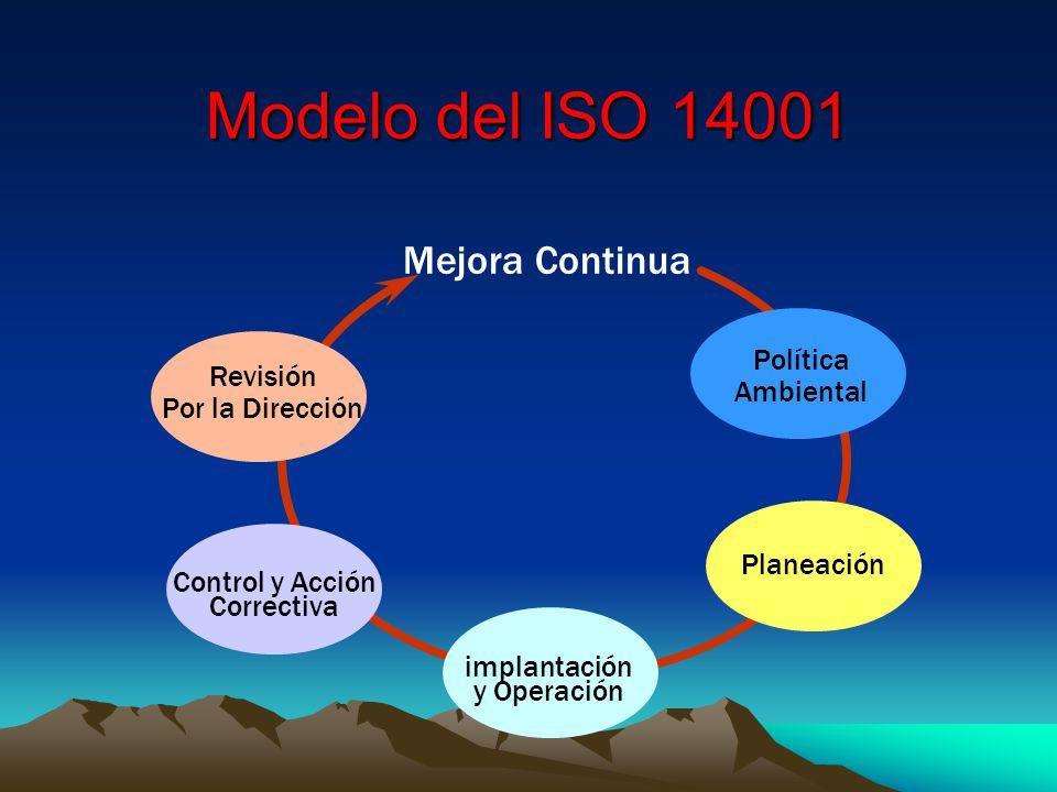 Modelo del ISO 14001 Mejora Continua Política Ambiental Planeación Revisión Por la Dirección Control y Acción Correctiva implantación y Operación
