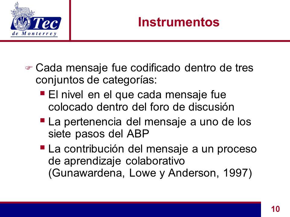 10 Instrumentos F Cada mensaje fue codificado dentro de tres conjuntos de categorías:  El nivel en el que cada mensaje fue colocado dentro del foro de discusión  La pertenencia del mensaje a uno de los siete pasos del ABP  La contribución del mensaje a un proceso de aprendizaje colaborativo (Gunawardena, Lowe y Anderson, 1997)