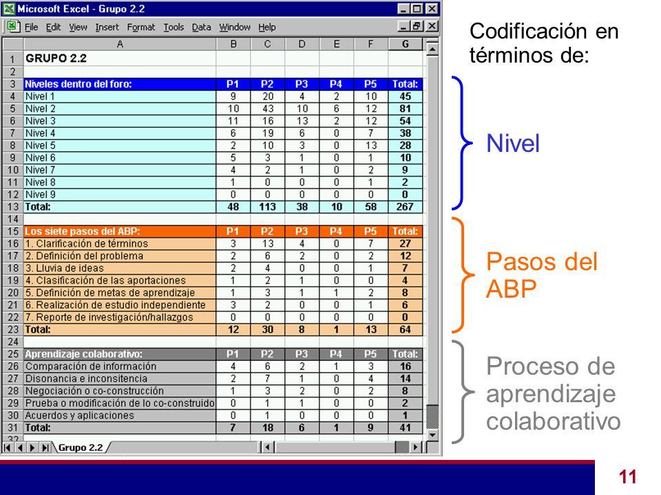 11 Codificación en términos de: Nivel Pasos del ABP Proceso de aprendizaje colaborativo