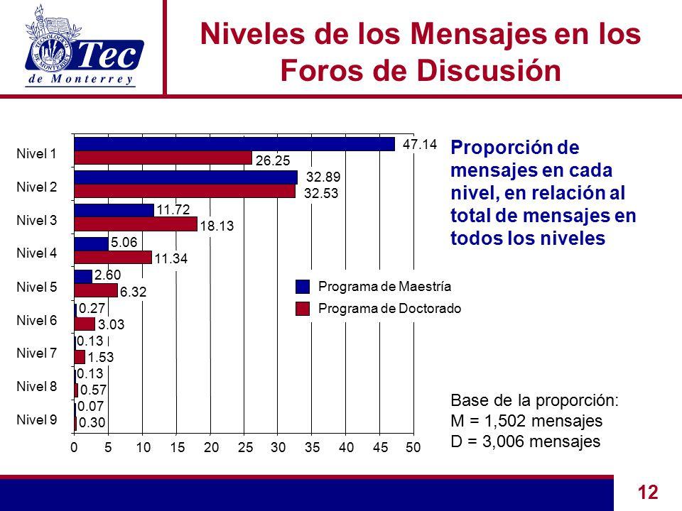 12 Proporción de mensajes en cada nivel, en relación al total de mensajes en todos los niveles Niveles de los Mensajes en los Foros de Discusión Base de la proporción: M = 1,502 mensajes D = 3,006 mensajes