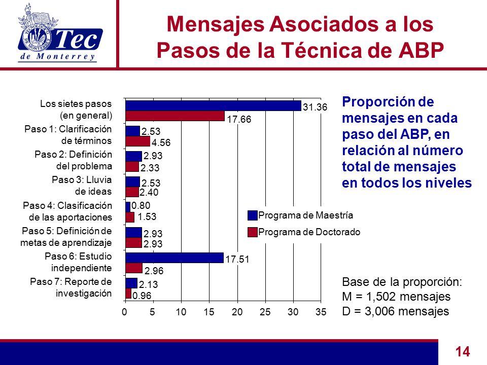 14 Mensajes Asociados a los Pasos de la Técnica de ABP Proporción de mensajes en cada paso del ABP, en relación al número total de mensajes en todos los niveles Base de la proporción: M = 1,502 mensajes D = 3,006 mensajes