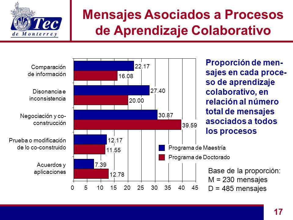 17 12.78 11.55 39.59 16.08 7.39 12.17 30.87 27.40 22.17 051015202530354045 Acuerdos y aplicaciones Prueba o modificación de lo co-construido Negociación y co- construcción Disonancia e inconsistencia Comparación de información Programa de Maestría Programa de Doctorado 20.00 Mensajes Asociados a Procesos de Aprendizaje Colaborativo Proporción de men- sajes en cada proce- so de aprendizaje colaborativo, en relación al número total de mensajes asociados a todos los procesos Base de la proporción: M = 230 mensajes D = 485 mensajes