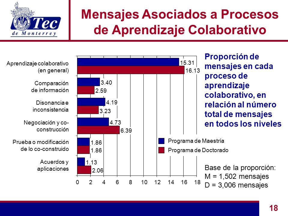 18 Mensajes Asociados a Procesos de Aprendizaje Colaborativo Proporción de mensajes en cada proceso de aprendizaje colaborativo, en relación al número total de mensajes en todos los niveles Base de la proporción: M = 1,502 mensajes D = 3,006 mensajes 2.06 1.86 1.13 1.86 4.73 3.40 15.31 3.23 024681012141618 Aprendizaje colaborativo (en general) Acuerdos y aplicaciones Prueba o modificación de lo co-construido Negociación y co- construcción Disonancia e inconsistencia Comparación de información Programa de Maestría Programa de Doctorado 6.39 4.19 16.13 2.59