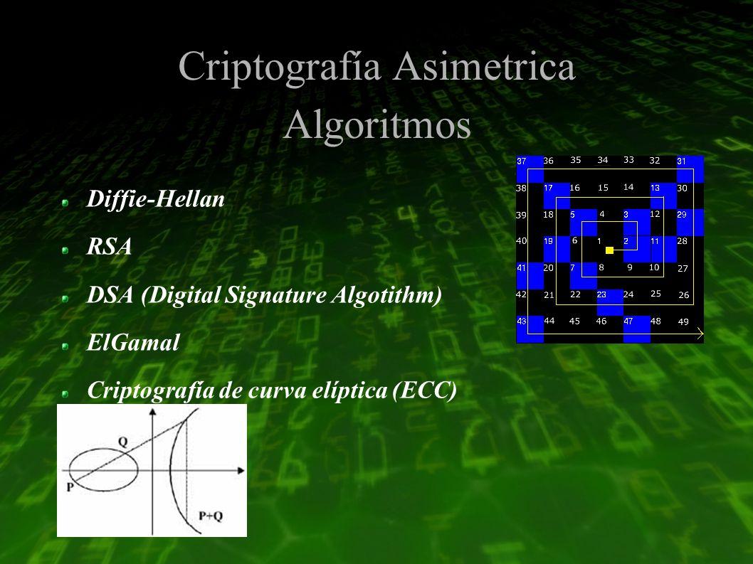 Criptografía Asimetrica Algoritmos Diffie-Hellan RSA DSA (Digital Signature Algotithm) ElGamal Criptografía de curva elíptica (ECC)