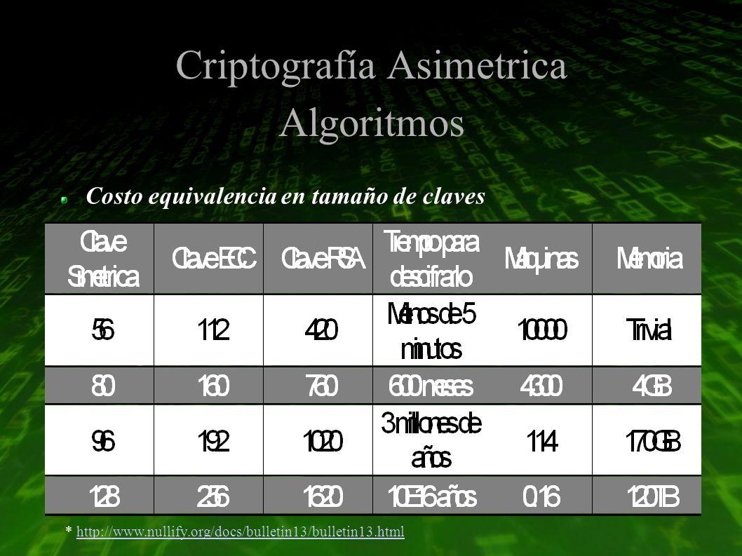 Criptografía Asimetrica Algoritmos Costo equivalencia en tamaño de claves * http://www.nullify.org/docs/bulletin13/bulletin13.htmlhttp://www.nullify.org/docs/bulletin13/bulletin13.html
