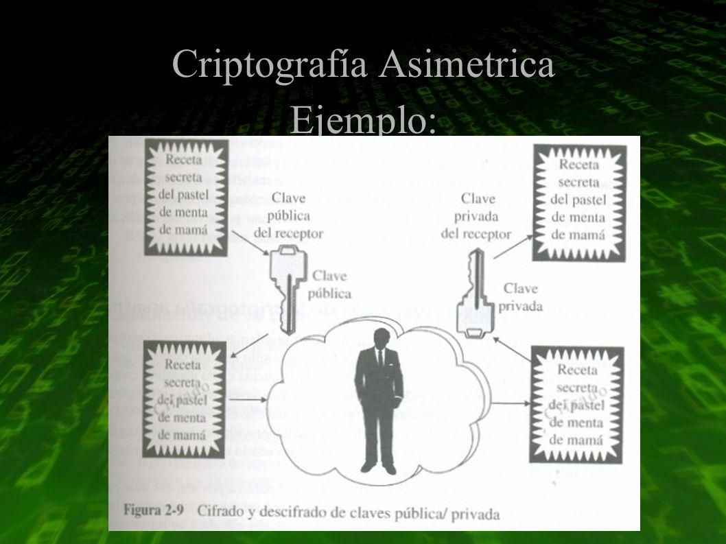 Criptografía Asimetrica Ejemplo: