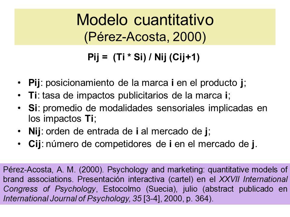 Modelo cuantitativo (Pérez-Acosta, 2000) Pij = (Ti * Si) / Nij (Cij+1) Pij: posicionamiento de la marca i en el producto j; Ti: tasa de impactos publicitarios de la marca i; Si: promedio de modalidades sensoriales implicadas en los impactos Ti; Nij: orden de entrada de i al mercado de j; Cij: número de competidores de i en el mercado de j.