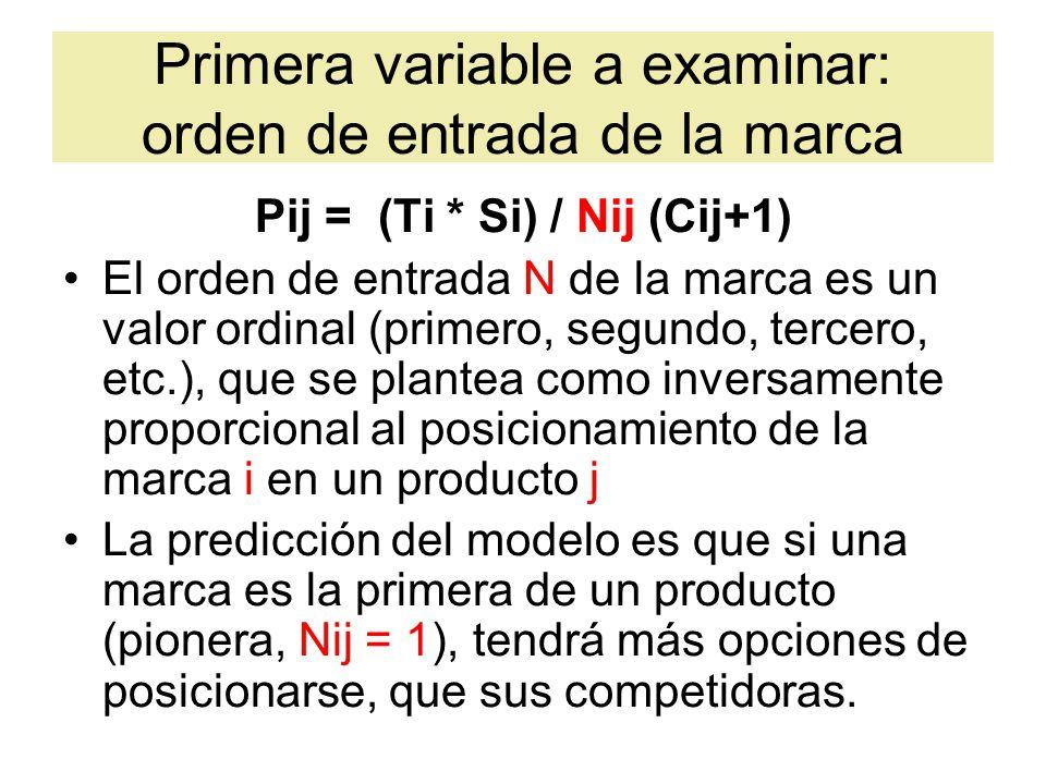Primera variable a examinar: orden de entrada de la marca Pij = (Ti * Si) / Nij (Cij+1) El orden de entrada N de la marca es un valor ordinal (primero, segundo, tercero, etc.), que se plantea como inversamente proporcional al posicionamiento de la marca i en un producto j La predicción del modelo es que si una marca es la primera de un producto (pionera, Nij = 1), tendrá más opciones de posicionarse, que sus competidoras.