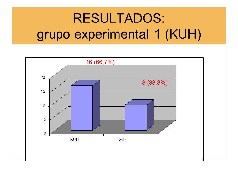 RESULTADOS: grupo experimental 1 (KUH) 0 5 10 15 20 KUHGID 16 (66,7%) 8 (33,3%)