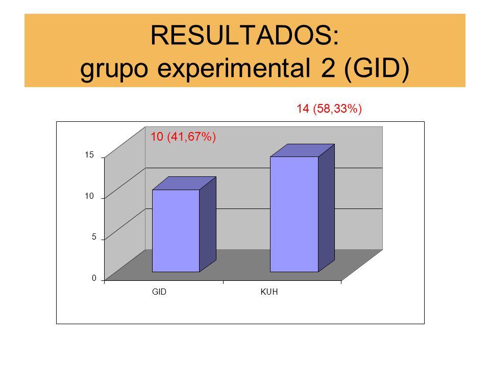 RESULTADOS: grupo experimental 2 (GID) 10 (41,67%) 0 5 10 15 GIDKUH 14 (58,33%)