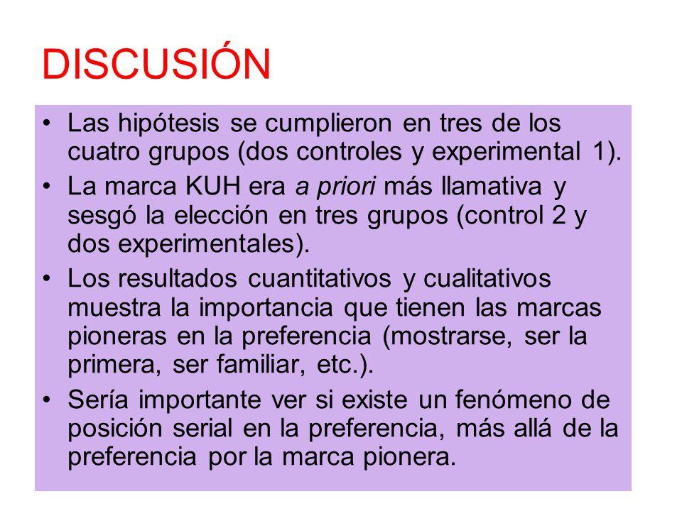 DISCUSIÓN Las hipótesis se cumplieron en tres de los cuatro grupos (dos controles y experimental 1).