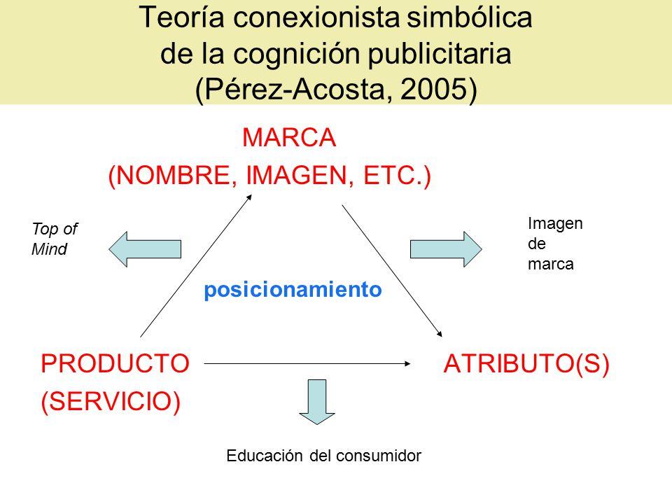 Teoría conexionista simbólica de la cognición publicitaria (Pérez-Acosta, 2005) MARCA (NOMBRE, IMAGEN, ETC.) posicionamiento PRODUCTO ATRIBUTO(S) (SERVICIO) Imagen de marca Top of Mind Educación del consumidor