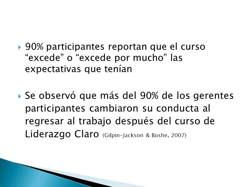  90% participantes reportan que el curso excede o excede por mucho las expectativas que tenían  Se observó que más del 90% de los gerentes participantes cambiaron su conducta al regresar al trabajo después del curso de Liderazgo Claro (Gilpin-Jackson & Bushe, 2007)