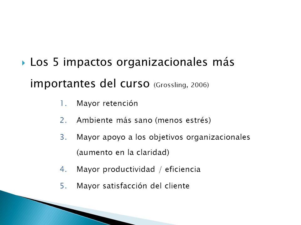  Los 5 impactos organizacionales más importantes del curso (Grossling, 2006) 1.Mayor retención 2.Ambiente más sano (menos estrés) 3.Mayor apoyo a los objetivos organizacionales (aumento en la claridad) 4.Mayor productividad / eficiencia 5.Mayor satisfacción del cliente