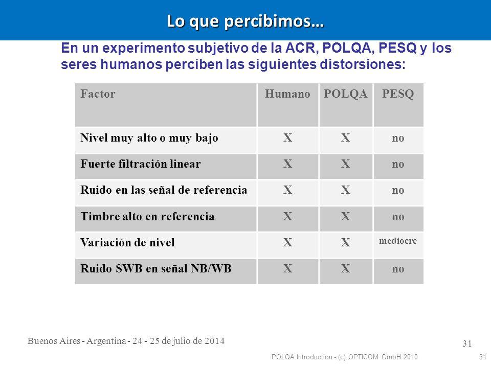 Buenos Aires - Argentina - 24 - 25 de julio de 2014 31 Lo que percibimos… POLQA Introduction - (c) OPTICOM GmbH 201031 En un experimento subjetivo de la ACR, POLQA, PESQ y los seres humanos perciben las siguientes distorsiones: FactorHumanoPOLQAPESQ Nivel muy alto o muy bajoXXno Fuerte filtración linearXXno Ruido en las señal de referenciaXXno Timbre alto en referenciaXXno Variación de nivelXX mediocre Ruido SWB en señal NB/WBXXno