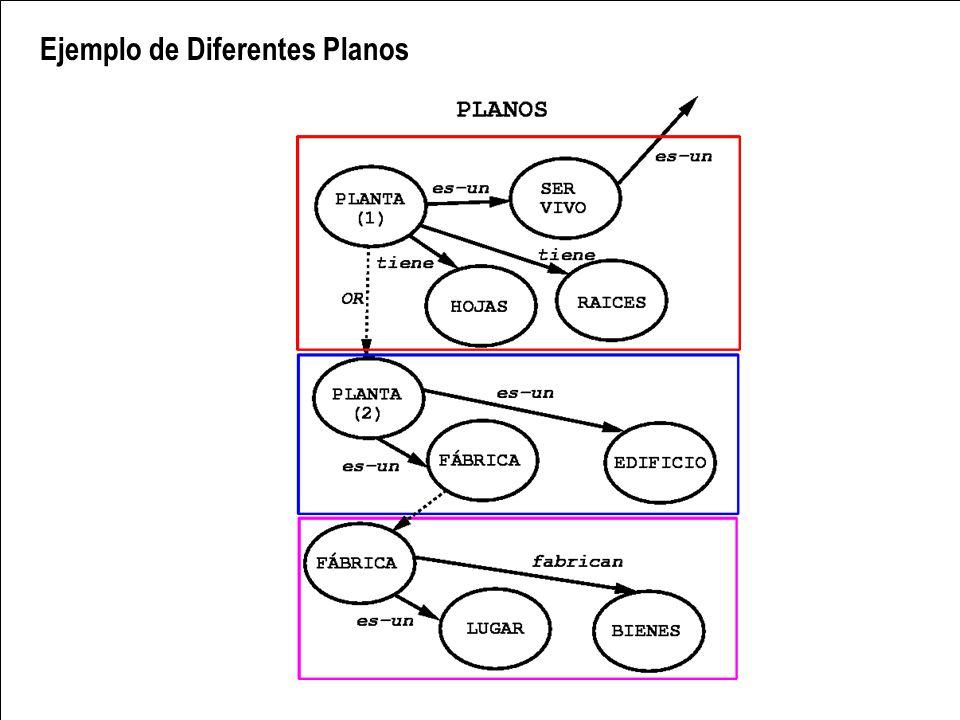 Ejemplo de Diferentes Planos