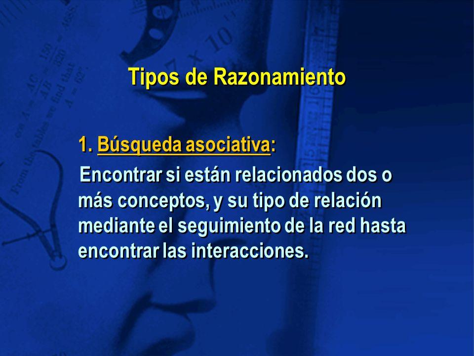 Tipos de Razonamiento 1.
