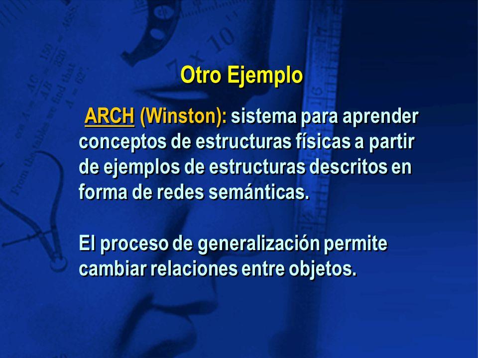 Otro Ejemplo ARCH (Winston): sistema para aprender conceptos de estructuras físicas a partir de ejemplos de estructuras descritos en forma de redes semánticas.