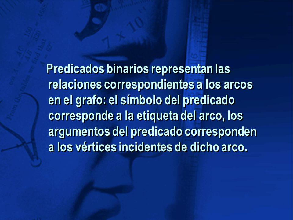 Predicados binarios representan las relaciones correspondientes a los arcos en el grafo: el símbolo del predicado corresponde a la etiqueta del arco, los argumentos del predicado corresponden a los vértices incidentes de dicho arco.