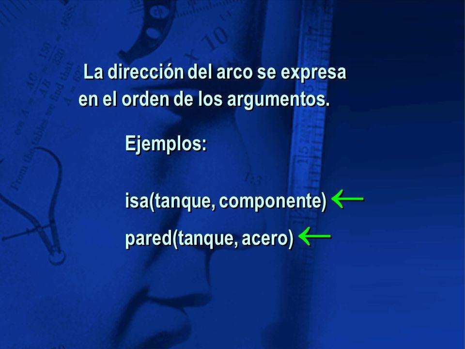 La dirección del arco se expresa en el orden de los argumentos.