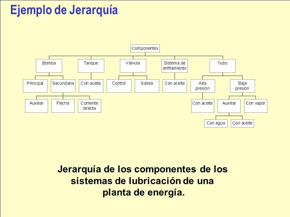 Ejemplo de Jerarquía Jerarquía de los componentes de los sistemas de lubricación de una planta de energía.