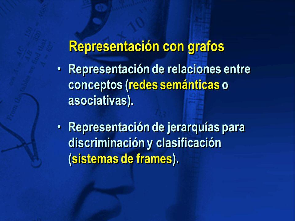 Representación de relaciones entre conceptos (redes semánticas o asociativas).