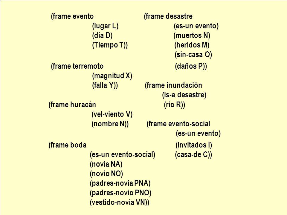 (frame evento (frame desastre (lugar L) (es-un evento) (día D) (muertos N) (Tiempo T)) (heridos M) (sin-casa O) (frame terremoto (daños P)) (magnitud X) (falla Y)) (frame inundación (is-a desastre) (frame huracán (rio R)) (vel-viento V) (nombre N)) (frame evento-social (es-un evento) (frame boda (invitados I) (es-un evento-social) (casa-de C)) (novia NA) (novio NO) (padres-novia PNA) (padres-novio PNO) (vestido-novia VN))