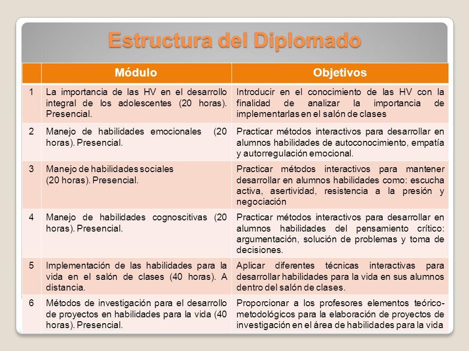 Estructura del Diplomado MóduloObjetivos 1La importancia de las HV en el desarrollo integral de los adolescentes (20 horas).