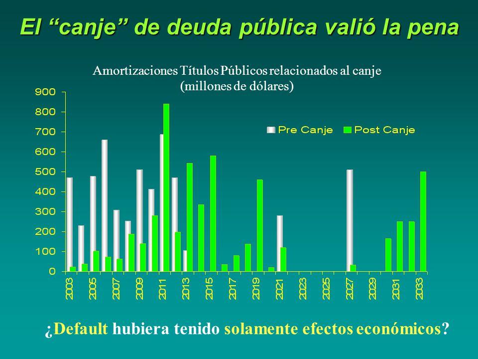 El canje de deuda pública valió la pena Amortizaciones Títulos Públicos relacionados al canje (millones de dólares) ¿Default hubiera tenido solamente efectos económicos