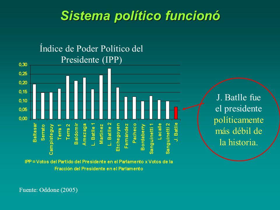 Sistema político funcionó Fuente: Oddone (2005) Índice de Poder Político del Presidente (IPP) J.