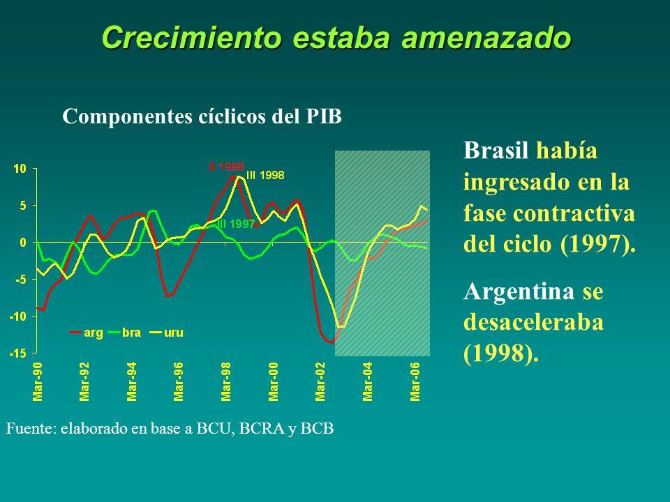 Crecimiento estaba amenazado Componentes cíclicos del PIB Fuente: elaborado en base a BCU, BCRA y BCB Brasil había ingresado en la fase contractiva del ciclo (1997).
