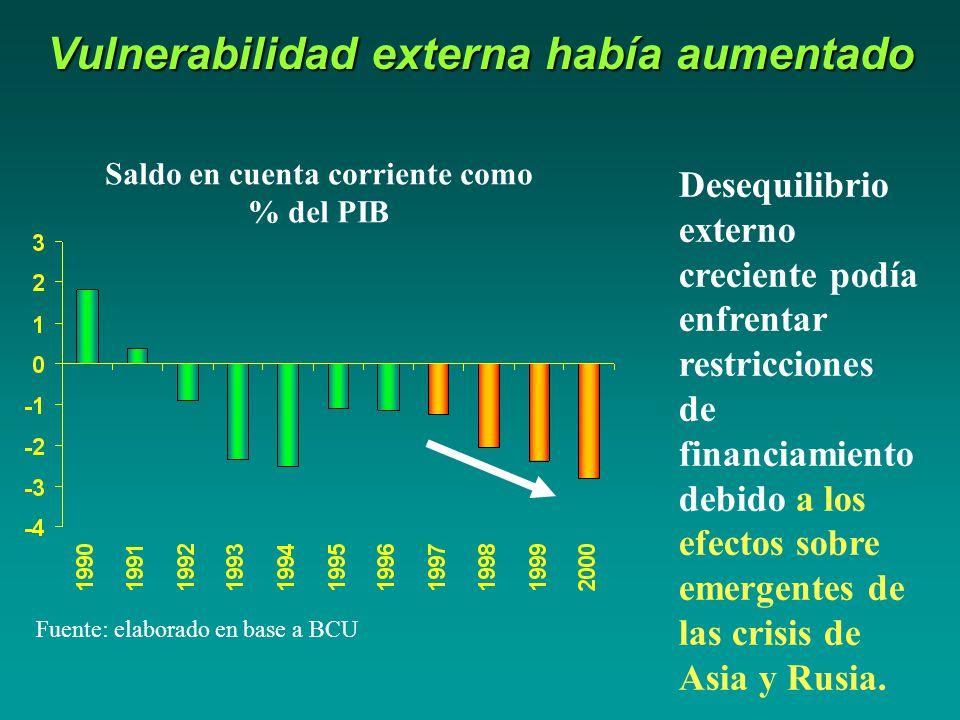 Vulnerabilidad externa había aumentado Saldo en cuenta corriente como % del PIB Fuente: elaborado en base a BCU Desequilibrio externo creciente podía enfrentar restricciones de financiamiento debido a los efectos sobre emergentes de las crisis de Asia y Rusia.