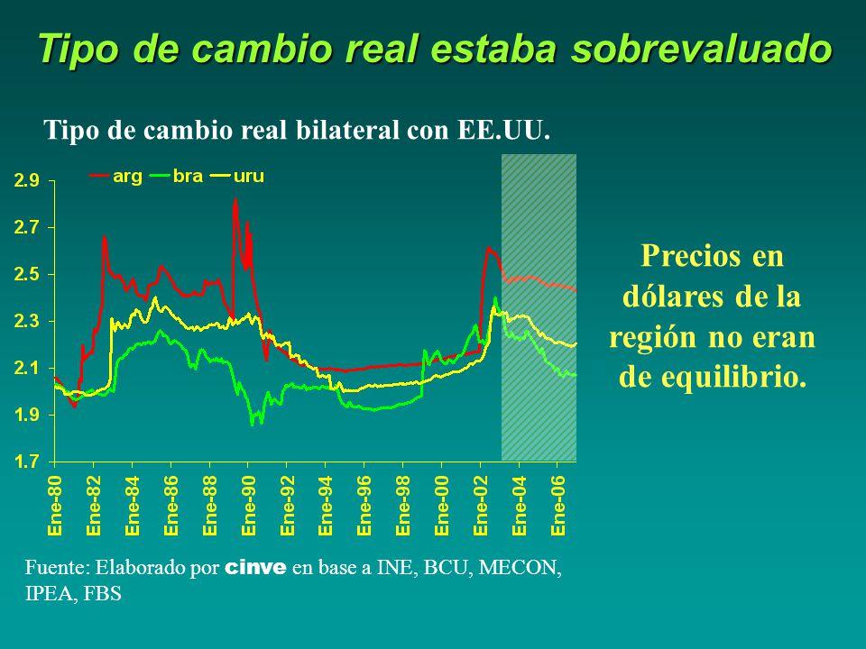 Tipo de cambio real estaba sobrevaluado Tipo de cambio real bilateral con EE.UU.