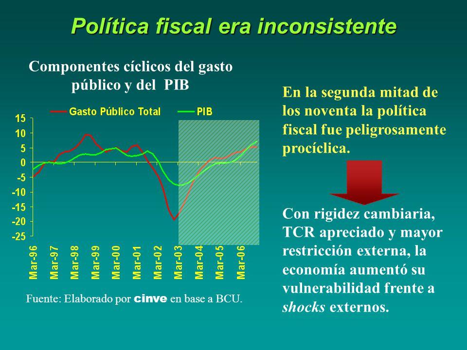Política fiscal era inconsistente Fuente: Elaborado por cinve en base a BCU.