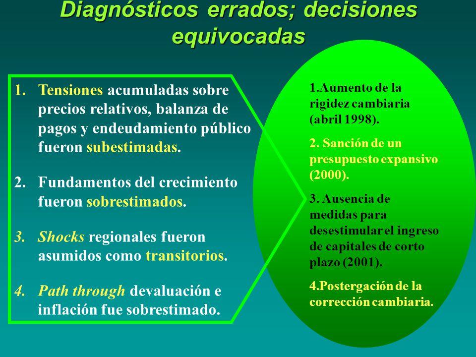 Diagnósticos errados; decisiones equivocadas 1.Aumento de la rigidez cambiaria (abril 1998).